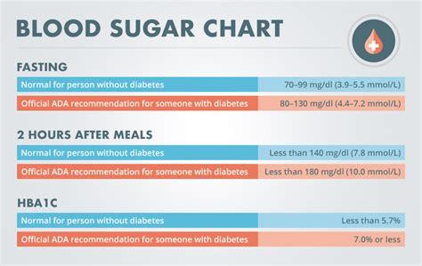normal adult blood sugars jpg 870x550